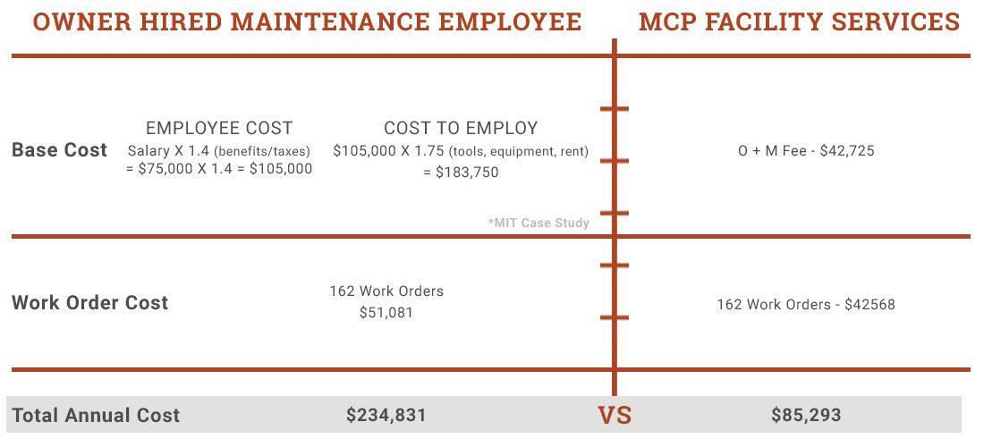 EDITmaintenance employee vs mcp facility services