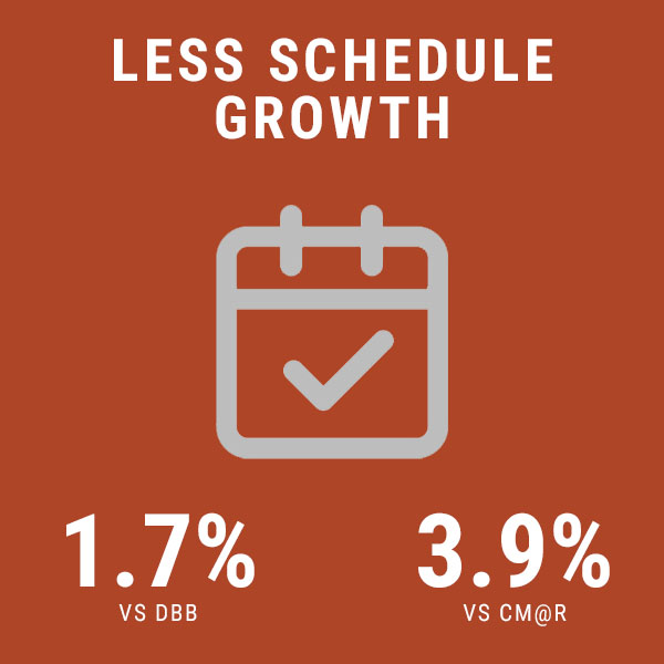less schedule growth