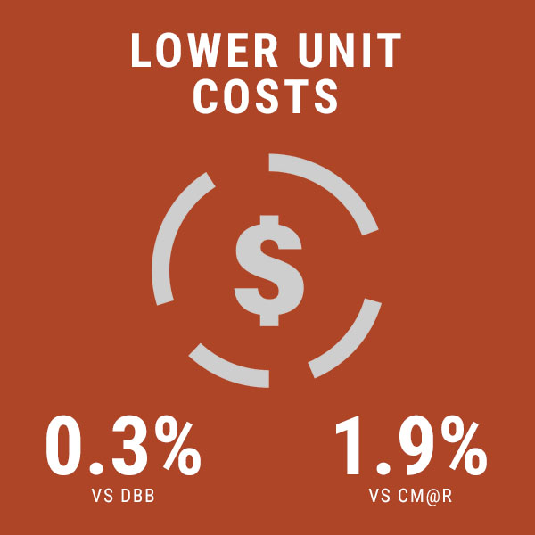 lower unit costs