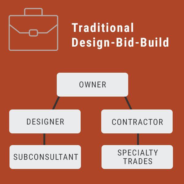 traditional design bid build