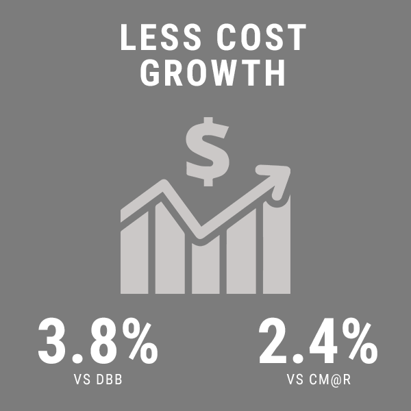 less cost growth